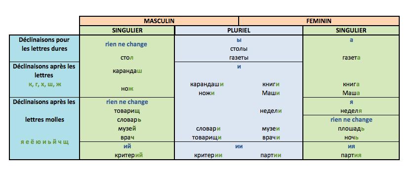 Russe déclinaison tableau nominatif masculin et féminin singulier et pluriel