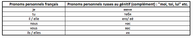 Pronoms personnels au génitif russes et français