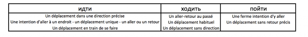 article verbes de mouvements nunace groupe 1