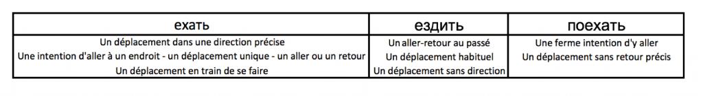 article verbes de mouvements nunace groupe 2